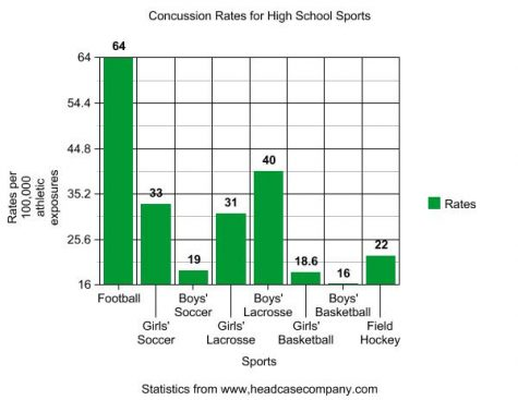 The Hidden Danger of Concussions