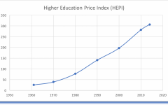 Higher Education: The Next Financial Crisis?