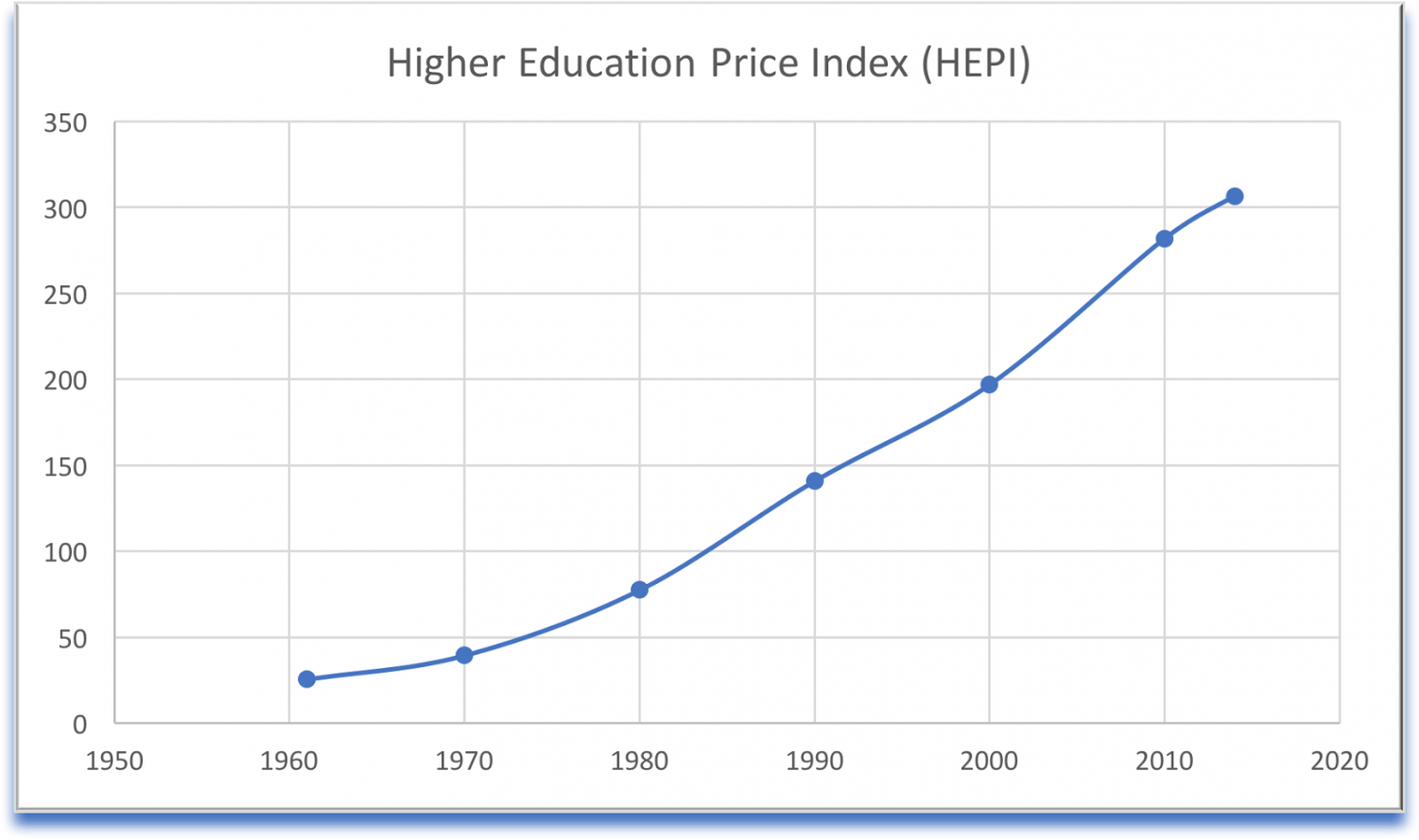 A graph showing the inflation rate of higher education as recorded by the Commonfund Institute HEPI model.