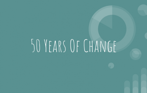 50 Years of Change